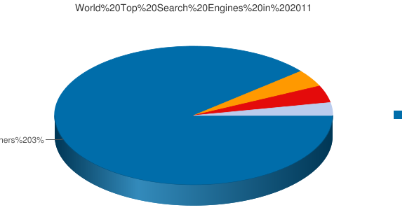 World Top Search Engines in 2011
